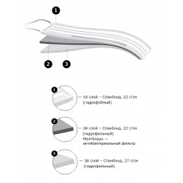 Маски на резинках Голубые (50шт) CLEAN+SAFE, 3-х сл